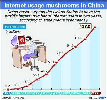 china-internetusers-chart-jan07[1].jpg