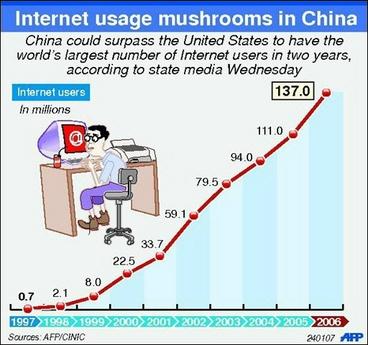 china-internetusers-chart-jan07[1].jpg